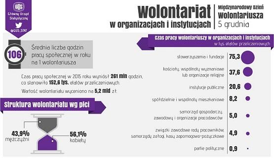 wolontariat (gus)