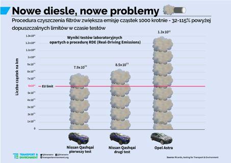 emisje zanieczyszczeń diesli