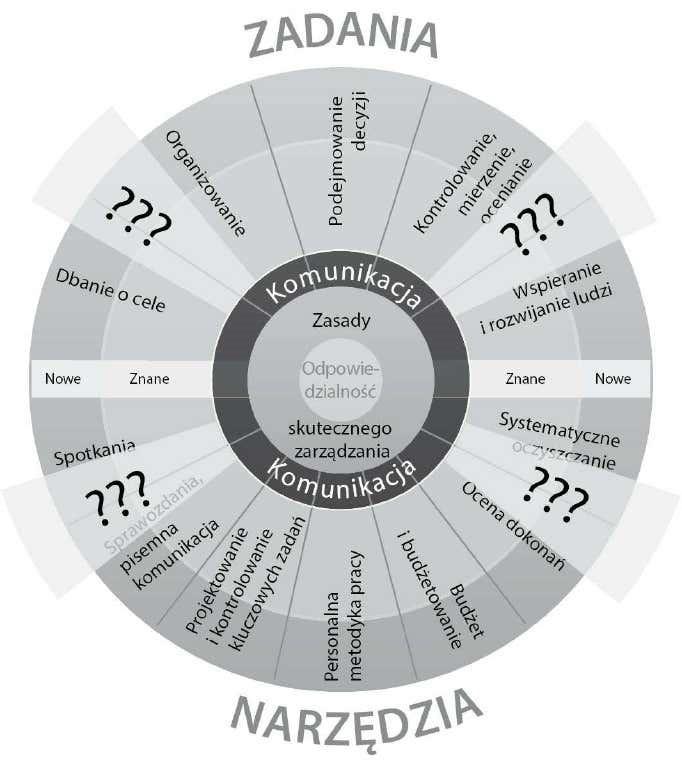ilustracja nr6 koło zarządzania