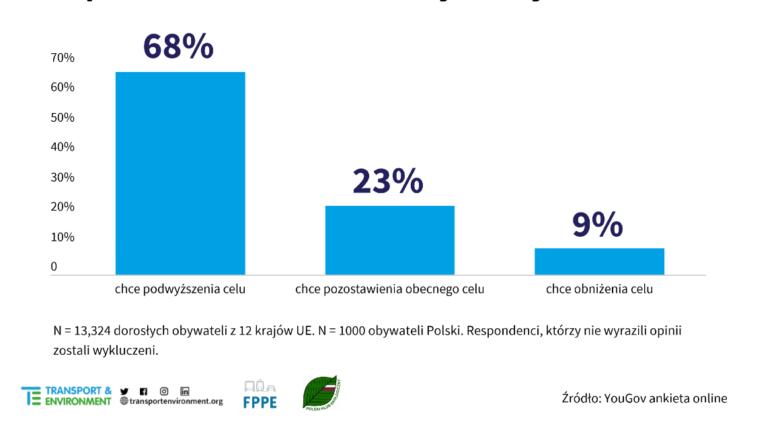 ponad-dwie-trzecie-Polek-i-Polakow-chce-podniesienia-celu-redukcji-emisji-na-rok-2030
