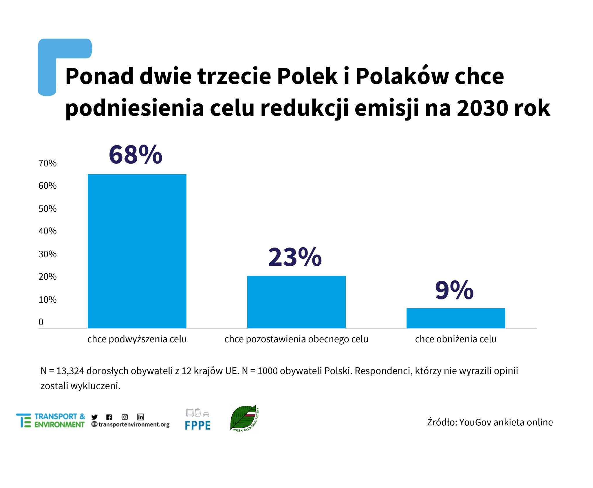 ponad dwie trzecie Polek iPolaków chce podniesienia celu redukcji emisji narok 2030
