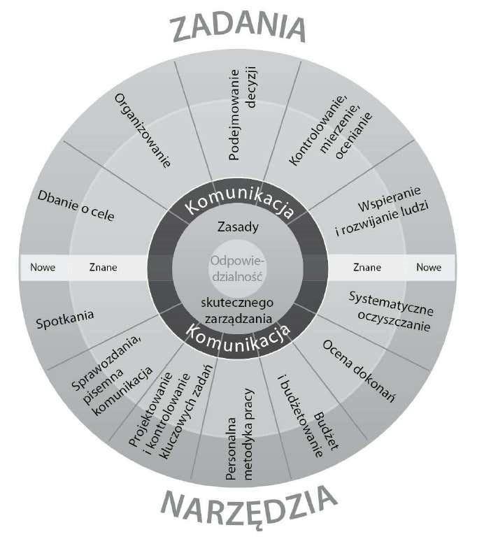 koło zarządzania