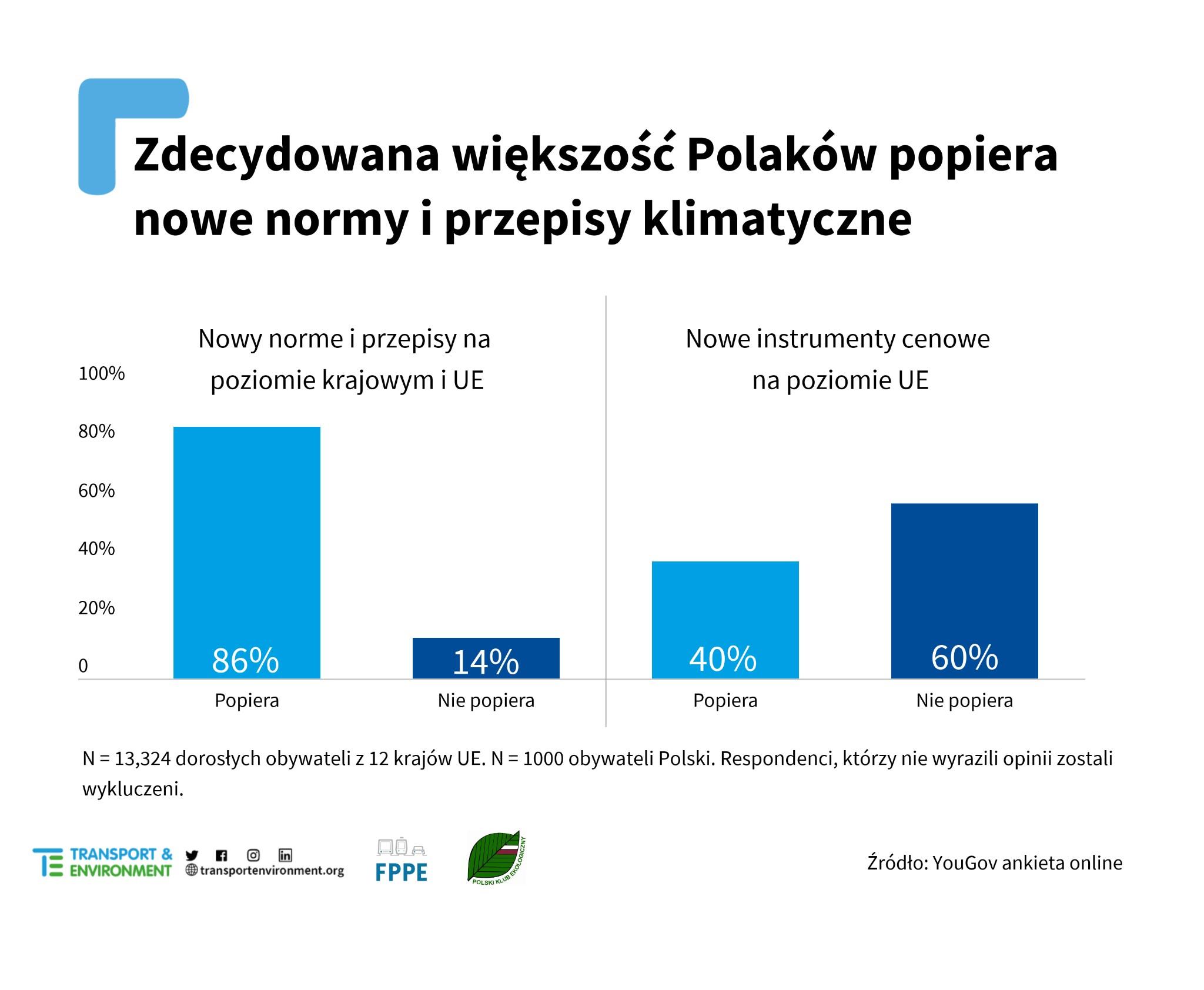 zdecydowana większość Polaków popiera nowe normy iprzepisy klimatyczne